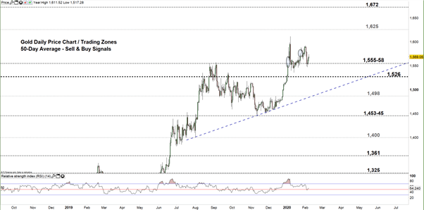 Zoomed out daily XAUUSD Price Chart
