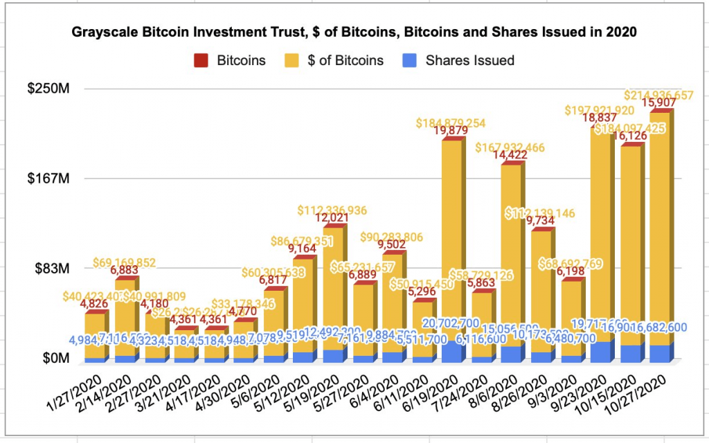 Grayscale Trust Sees Weekly Inflow nears 500K BTC in Total
