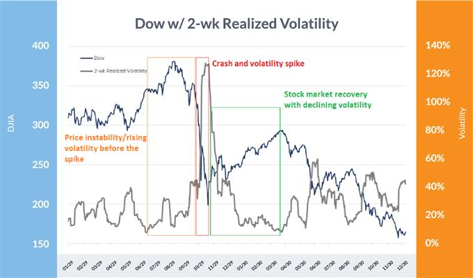 Dow Jones volatility during the Great Depression