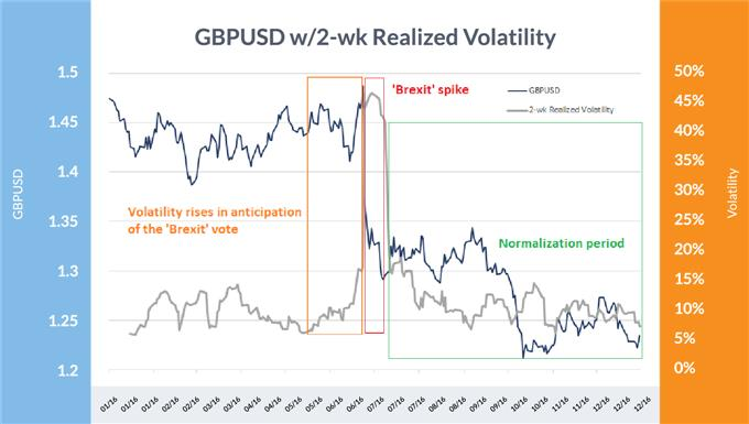 GBP/USD versus two-week realized volatility between January 2016 and December 2016