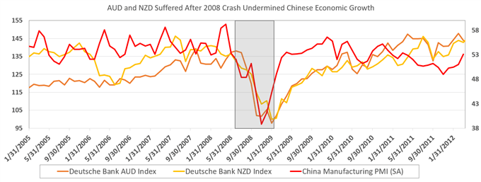 Chart showing AUD, NZD