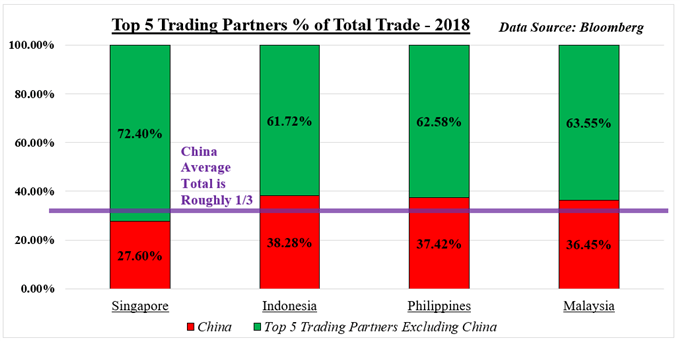 Chart showing ASEAN trade with China