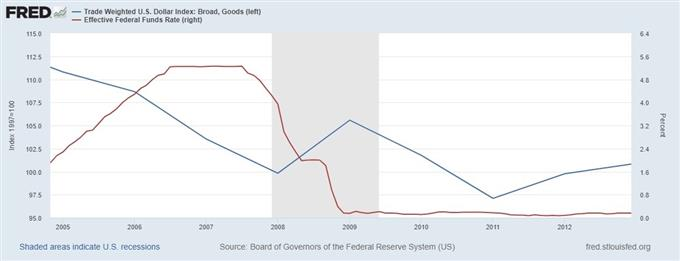 US Dollar and fed funds rate during recession