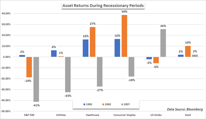 investment asset returns during a recession