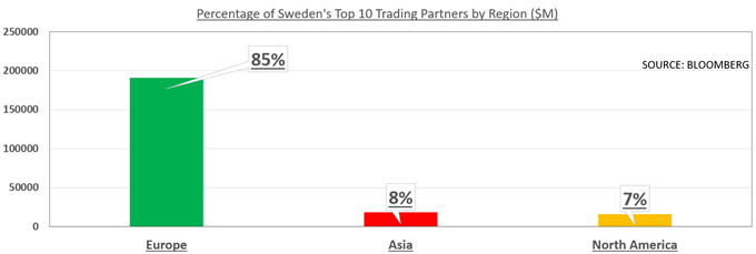 Chart showing Swedish trade with Europe