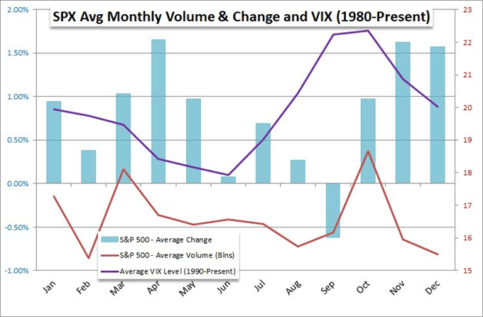 S&P 500 price chart by month and vix price chart