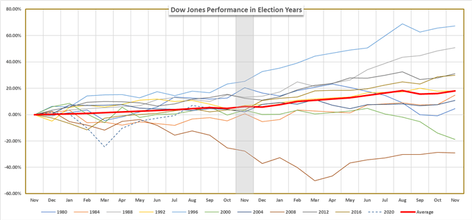 dow jones price chart in election years