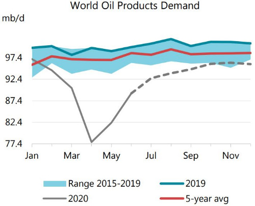 IEA Says Oil Demand Recovery Set to Slow for Rest of 2020
