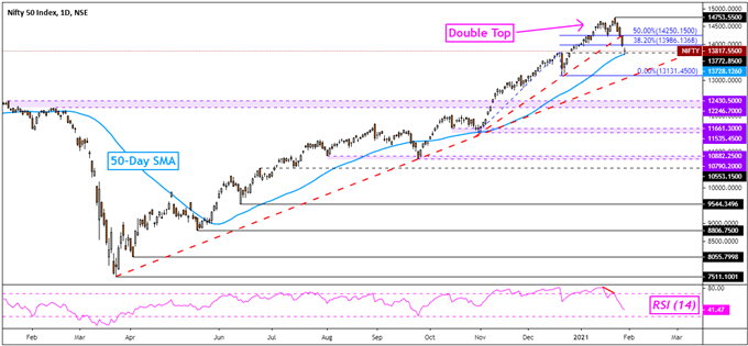 Indian Rupee, Nifty 50 Outlook: Will USD/INR and the Index Reverse Next?