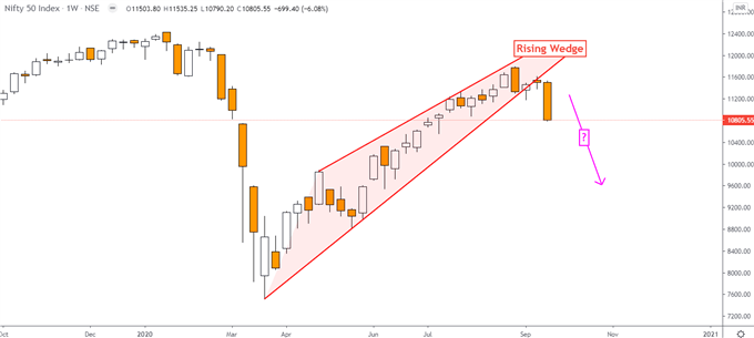 Indian Rupee, Nifty 50 Technical View: USD/INR May Rise as Index Falls