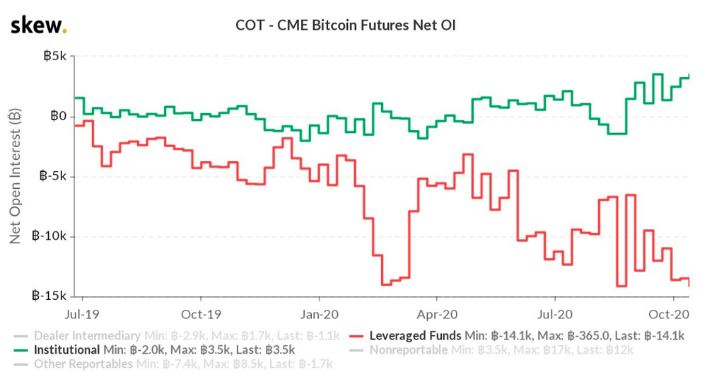 Institutional Bitcoin longs at record-high, hedge funds short — CME data