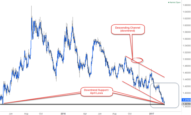 Multi-Timeframe Analysis for EUR/AUD Daily Chart