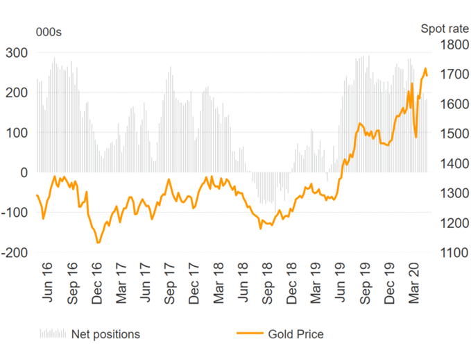 Investors Positioning for Crude Oil Rally, Gold Bulls Persist - COT Repor