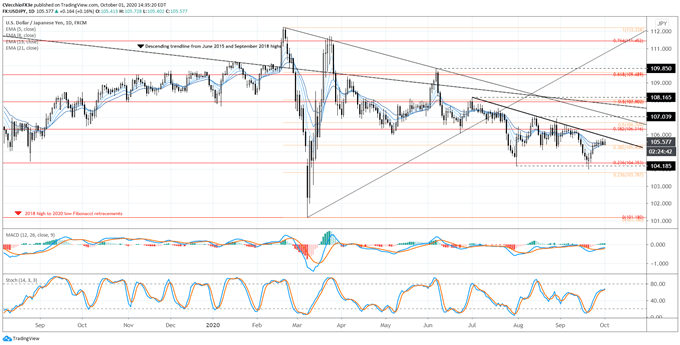 Japanese Yen Forecast: Turning the Corner in EUR/JPY, GBP/JPY, & USD/JPY Rates?