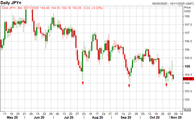 Japanese Yen Forecast: USD/JPY Approaches Multi-Year Significant Level