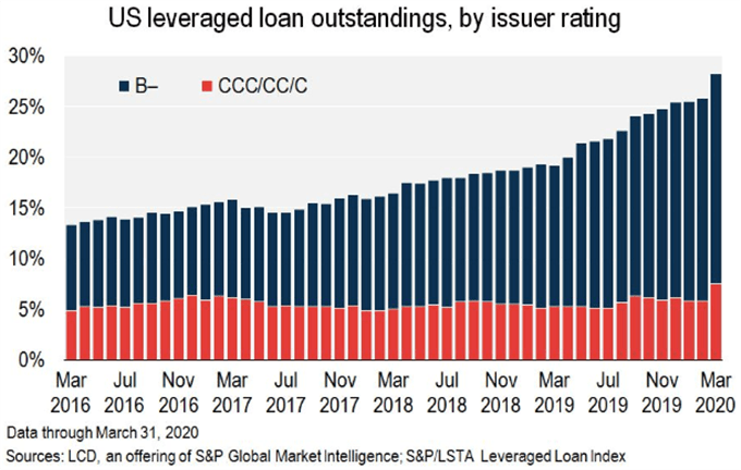 Chart showing leveraged loan index