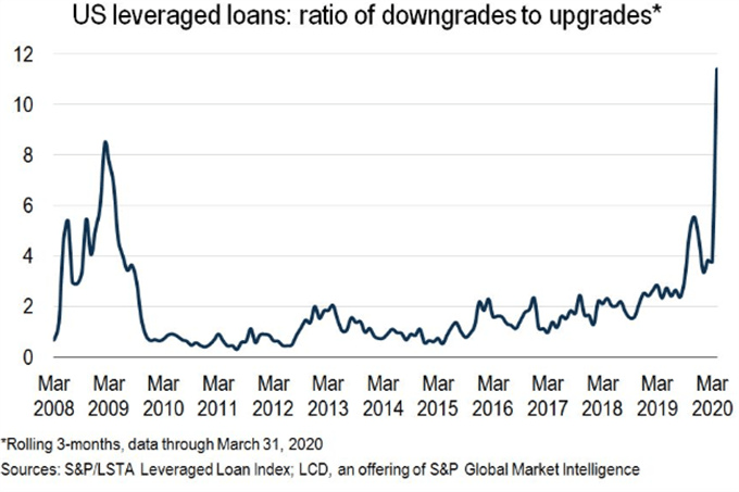 Chart showing leveraged loan index, credit downgrades