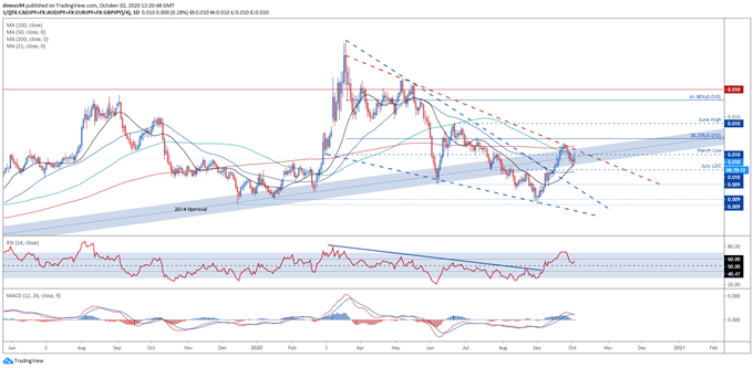 JPY Index Chart