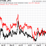 Japanese Yen Outlook: Beware of Currency Intervention Levels