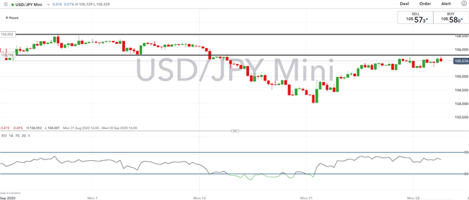 Japanese Yen Outlook: Key USD/JPY Levels Amid Month-end Rebalancing