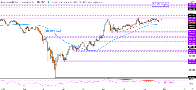 Japanese Yen Outlook: Nikkei 225 Faces Resistance, Will AUD/JPY Rise?