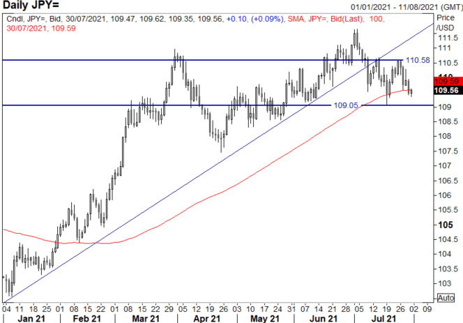 Japanese Yen Outlook: USD/JPY Month-End Bounce to be Capped as Downside Risks Remain