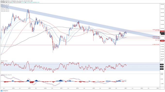 Japanese Yen Price Analysis: AUD/JPY, EUR/JPY Poised to Gain Ground
