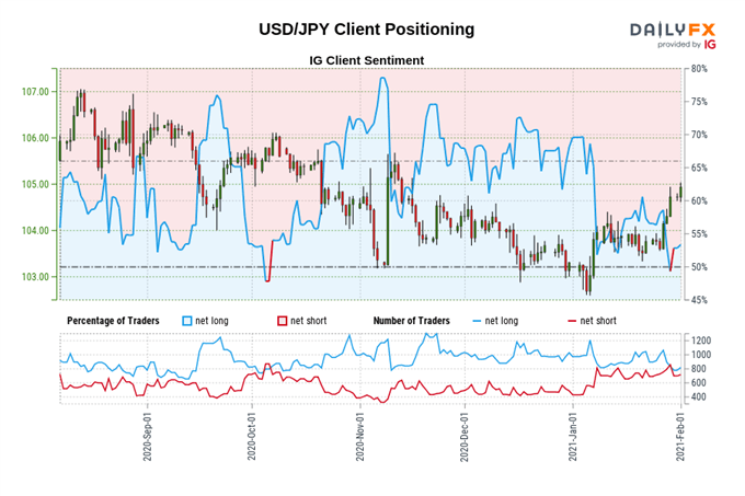 Japanese Yen Price Outlook: USD/JPY to Rise as 10Y Yields Turn Higher