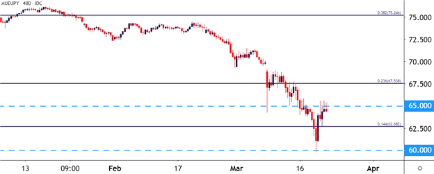 AUD/JPY Eight-Hour Chart