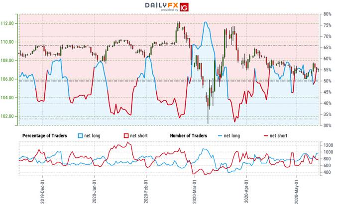 Japanese Yen Trader Sentiment - USD/JPY Price Chart - Trade Outlook - Technical Forecast