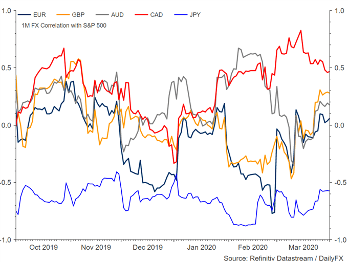 Japanese Yen to Win Safe-Haven Battle Over Gold Prices: Cross Asset Correlation