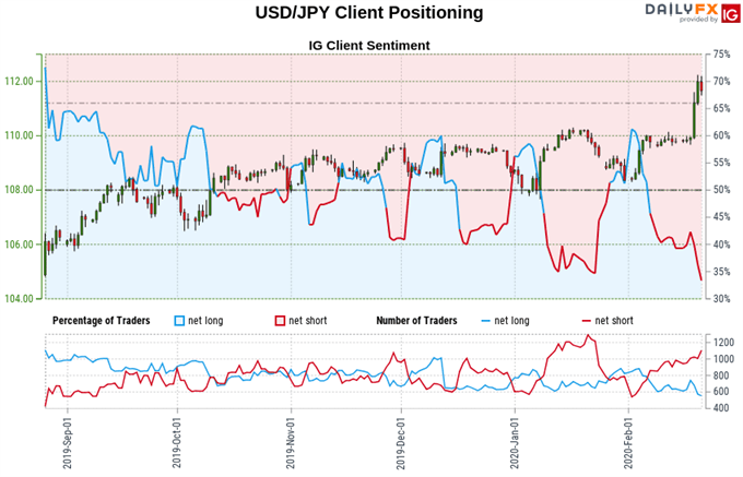 Japanese Yen Uptrend Holds But Sentiment Studies Hint at Turn
