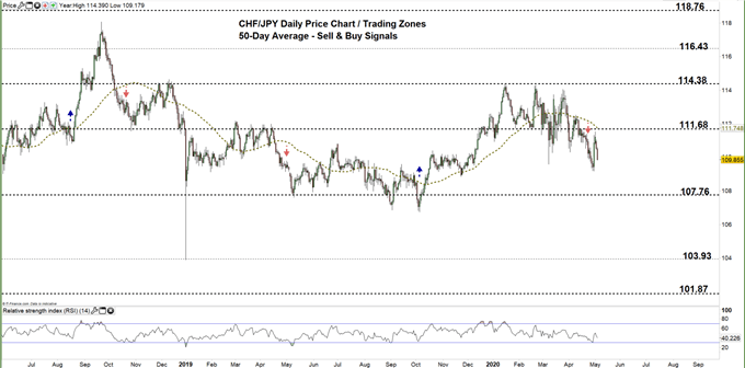 CHFJPY daily price chrt zoomed out 05-05-20