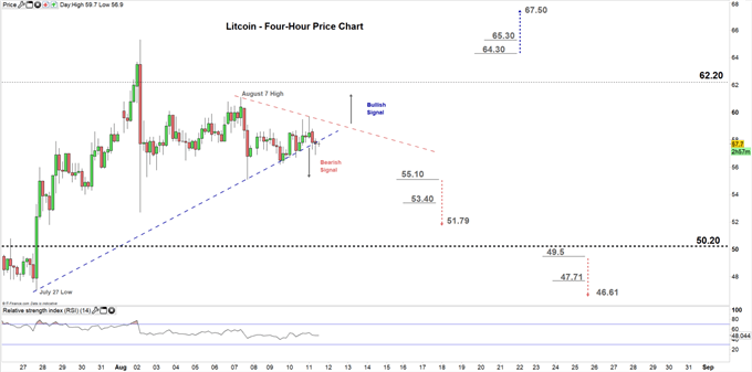 Litecoin four hour price chart 11-08-20