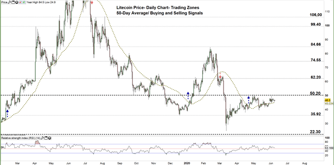 Litecoin daily price chart 08-06-20 zoomed out