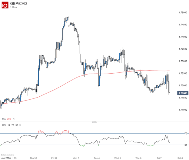 GBPCAD 1-Hour