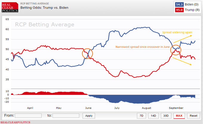 Chart showing RCP betting averages