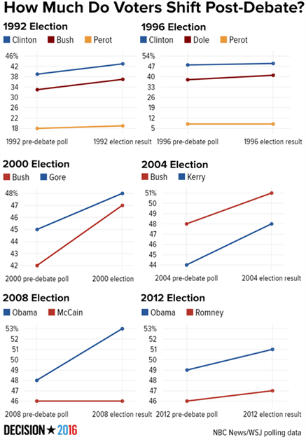 Chart showing election data