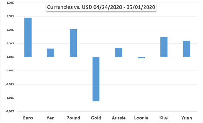 Currency performance chart, EURO,YEN,POUND,GOLD