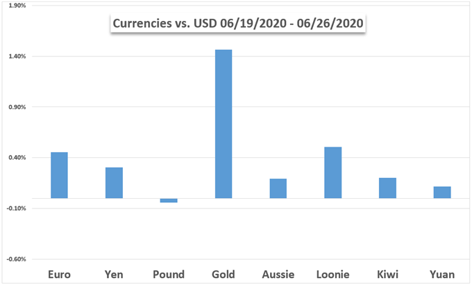 Currency and gold weekly performance