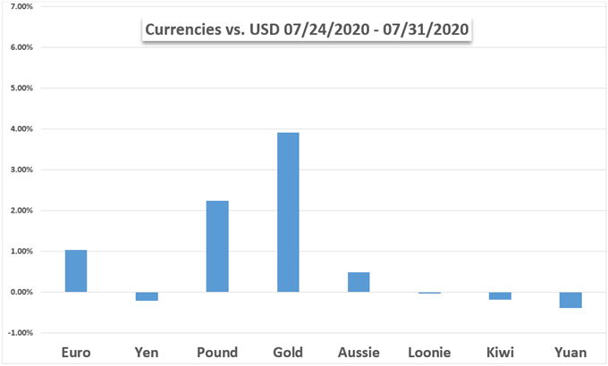 Currency vs USD Performance