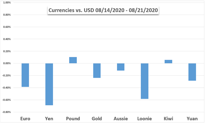 Currencies vs USD and Gold Performance Chart