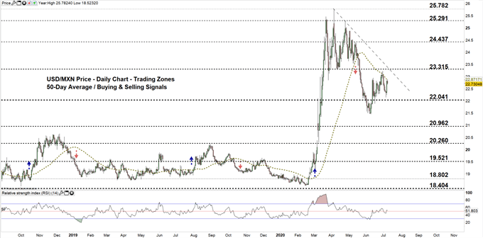USDMXN daily price chart 08-07-20 Zoomed out