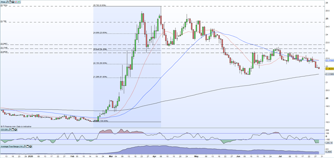 Mexican Peso Latest: USD/MXN at Risk as FOMC and Mexican Q2 GDP Releases Near