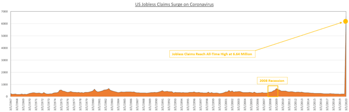 Chart showing US initial jobless claims