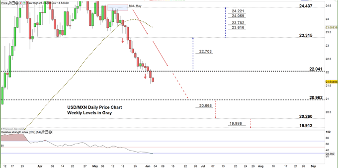USDMXN daily price chart 03-06-20 Zoomed in
