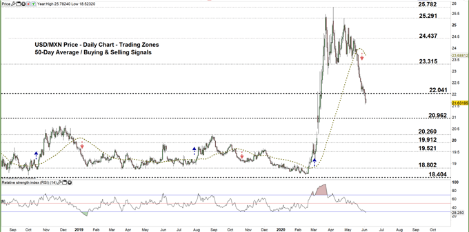 USDMXN daily price chart 03-06-20 Zoomed out