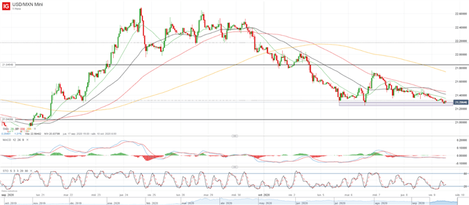 Mexican Peso Technical Forecast: Looking for Invalidation of Key Support
