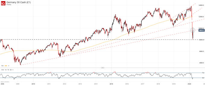 Nasdaq 100, DAX 30, Nikkei 225 Technical Forecasts