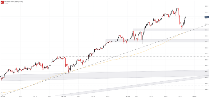 Nasdaq 100 price chart after earnings